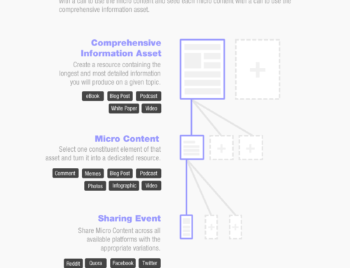 How to Create Divisible Content